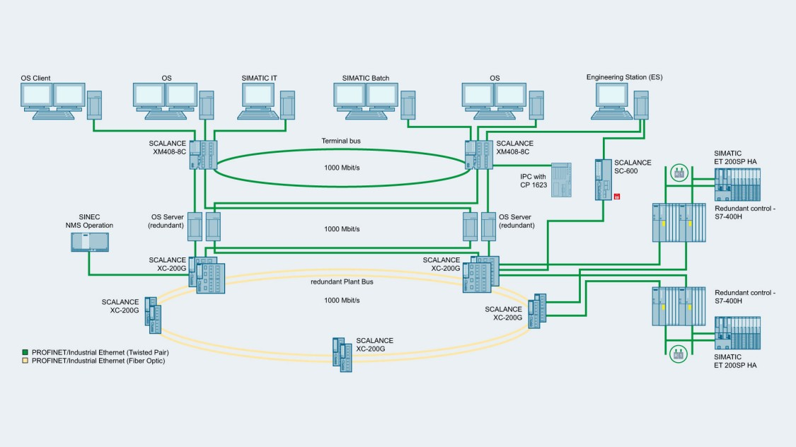 Network topology with redundant Plant Bus and Terminal Bus in a process control system with SCALANCE X-400 layer 2 switches