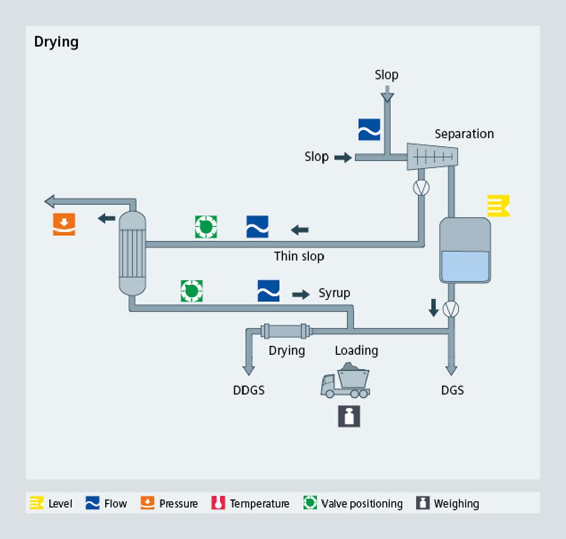 Bioethanol drying process diagram - Siemens USA