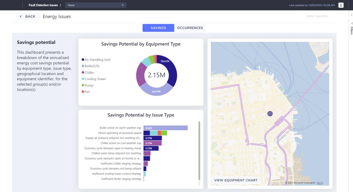 PowerBI savings potential dashboard
