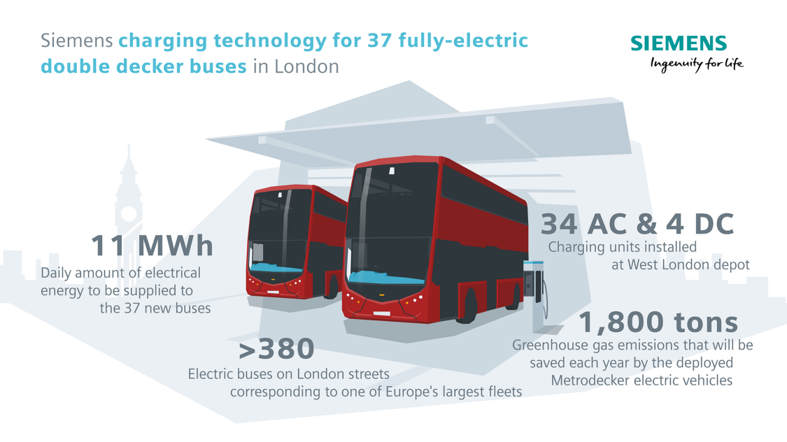 charging infrastructure for double decker London