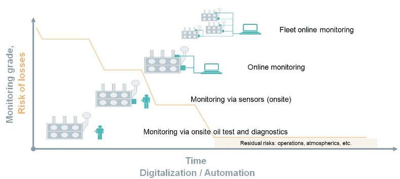 The future market trends towards a holistic online transformer condition monitoring via digitalization