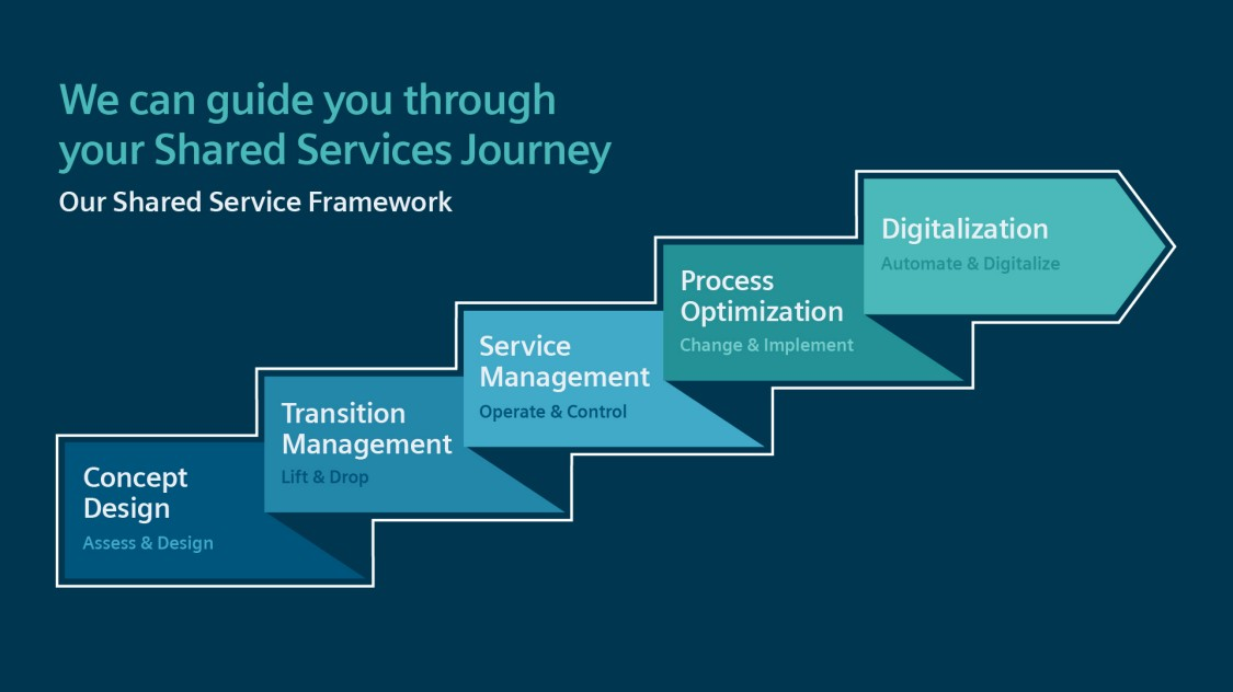 shared services: concept design, transition management, service management, process optimization, digitalization