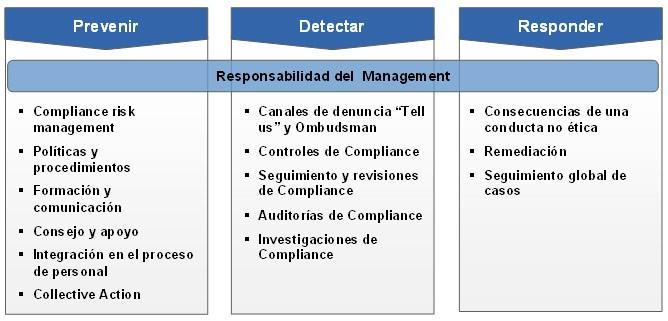compliance siemens españa