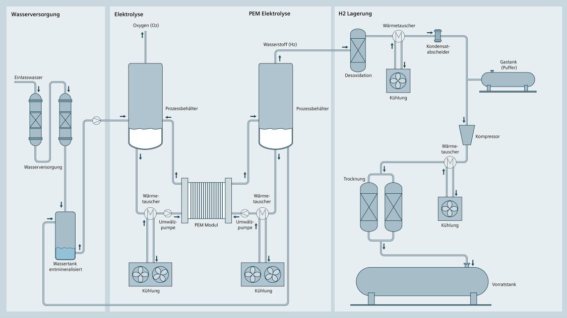 Schematische Darstellung eines Elektrolyseprozesses