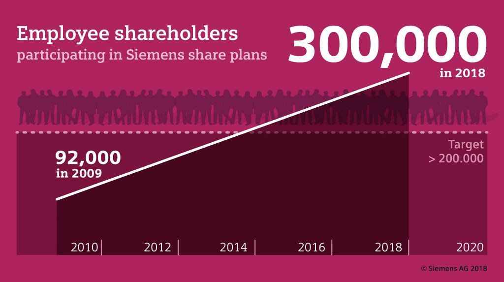 Vibrant equity culture at Siemens