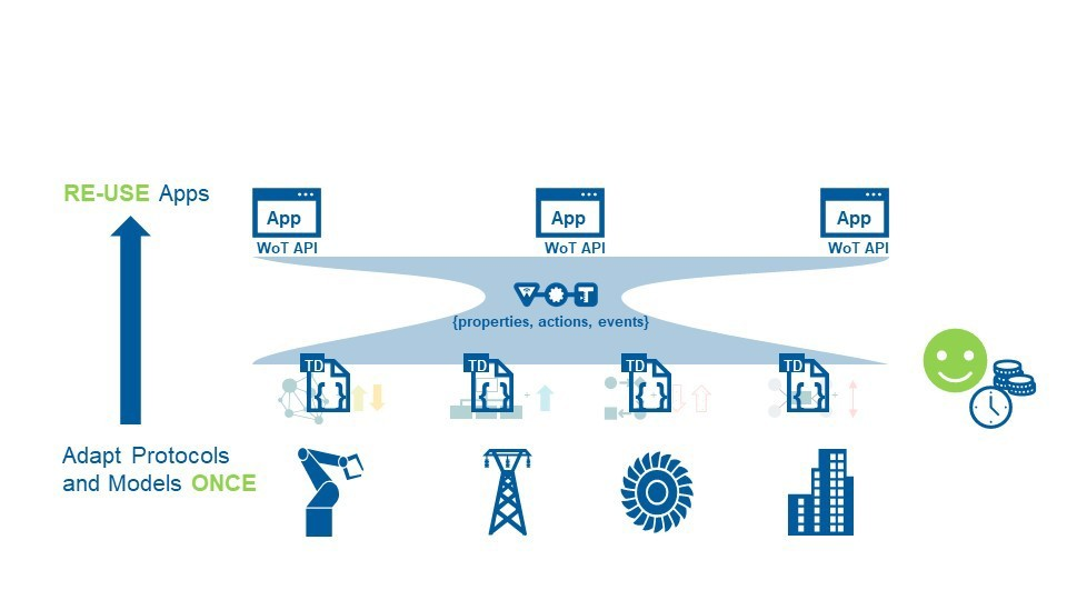 With the Thing Description (TD): The various domains and assets continue to use their different protocols and data models. With the TD, they share a sort of profile of their properties and status in a universal format. In this way, reusable apps can be developed that can adapt to different language standards. This makes IoT configuration much faster and much less expensive