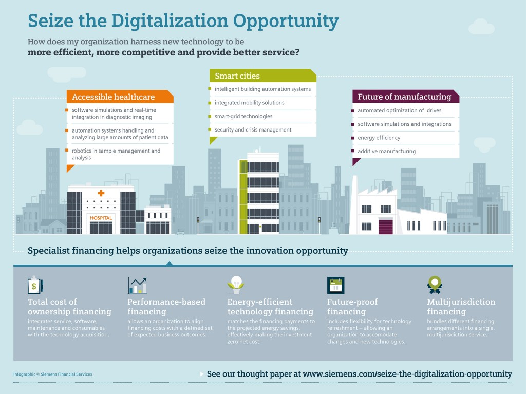 Seizing the digitalization opportunity - How financing drives innovation and digitalization