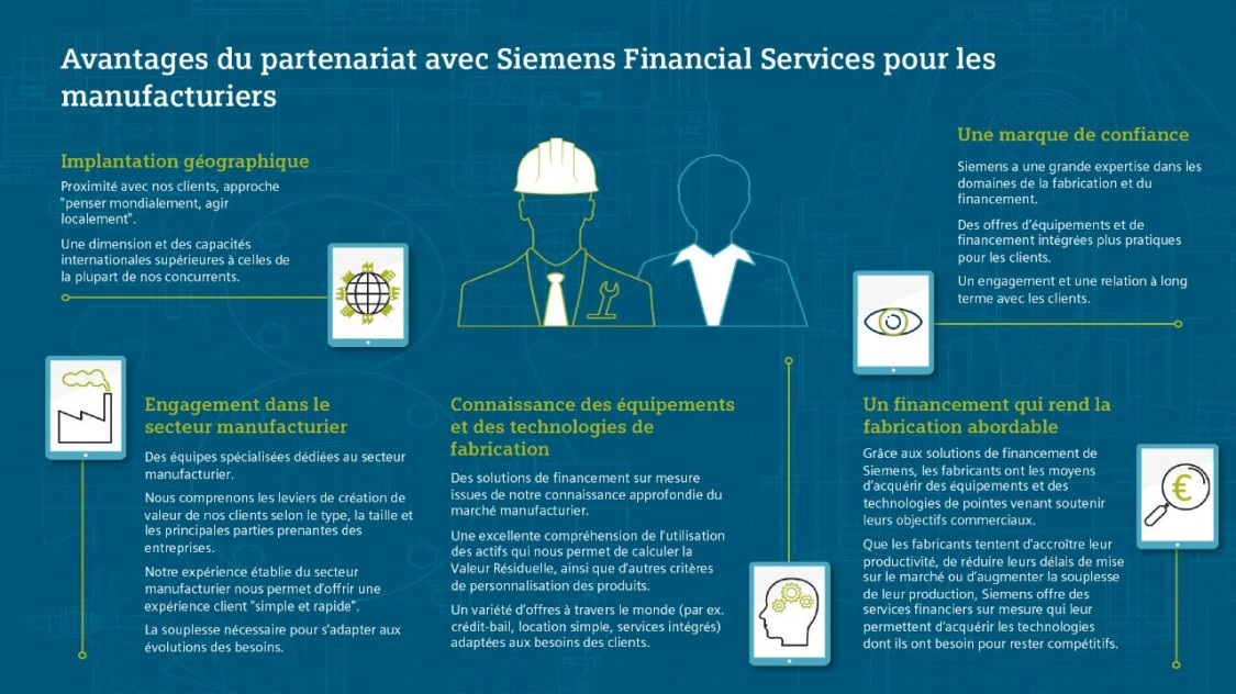 Avantages du partenariat avec Siemens Financial Services
