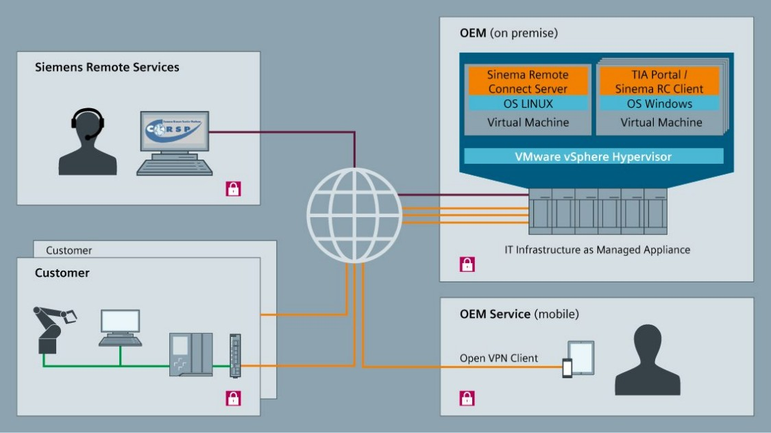 Grafik Remote Systems as Managed Appliance