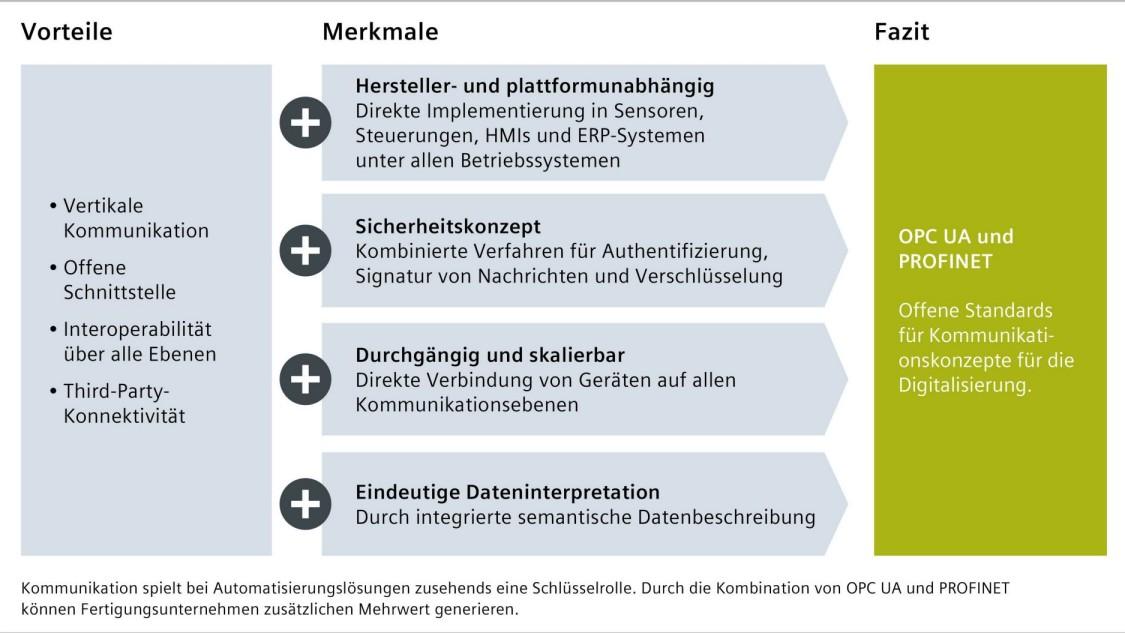 Grafik zu Vorteilen und Merkmalen von OPC UA