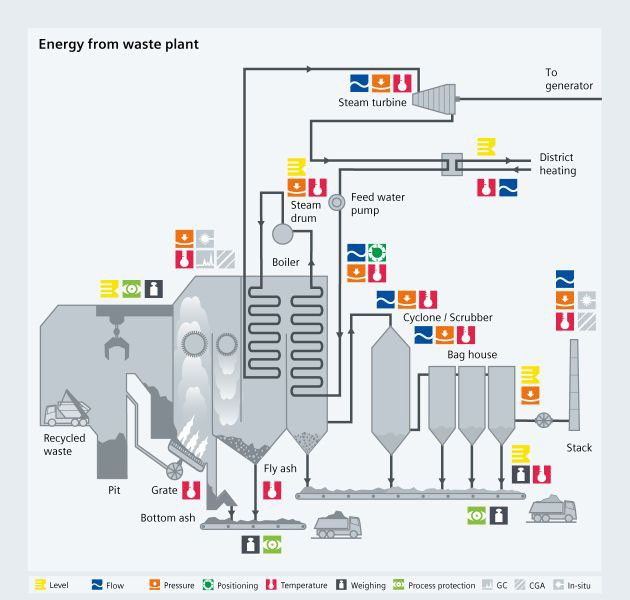 Energy from waste - USA