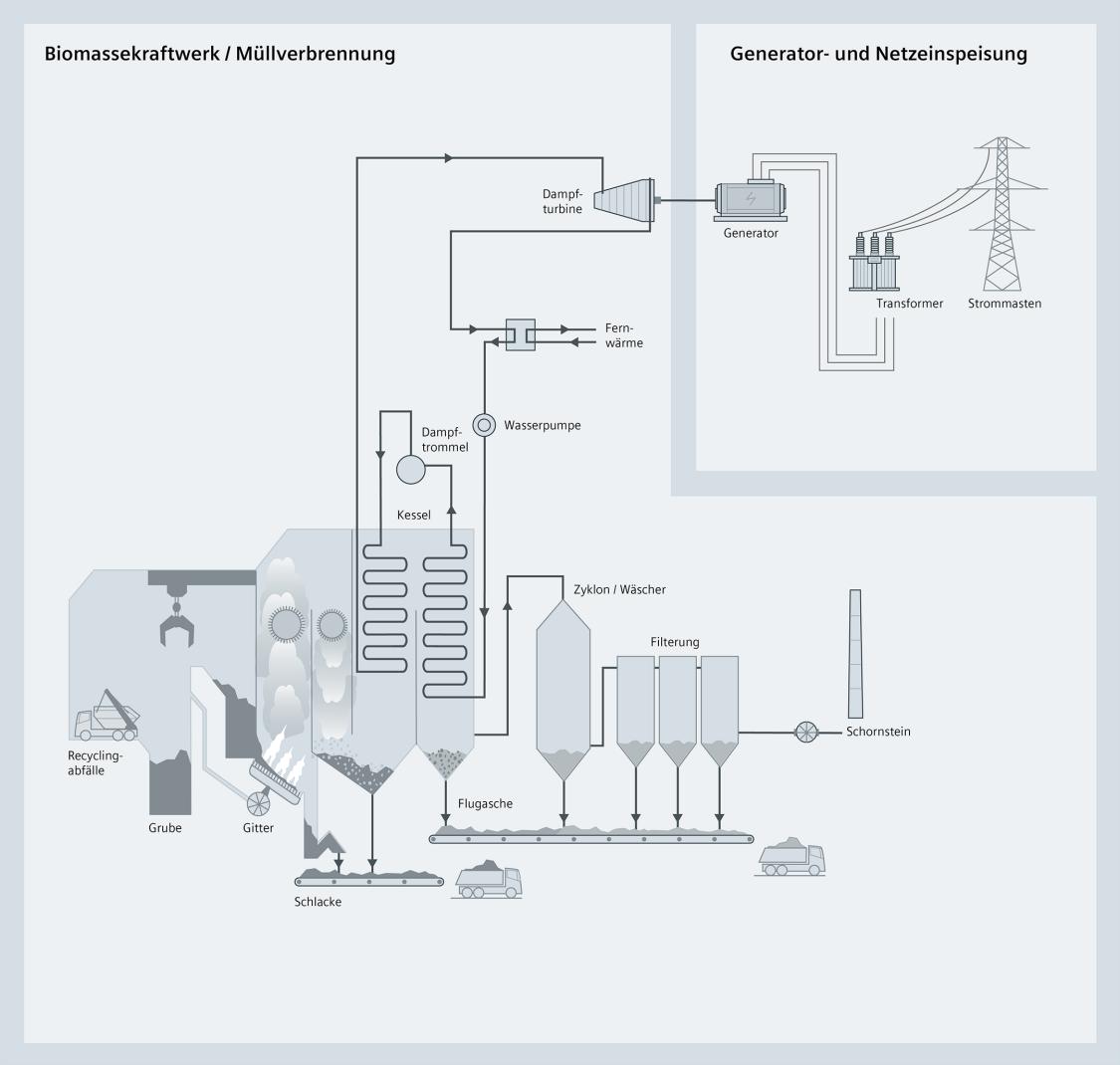 Eine schematische Darstellung von Prozessen in Biomassekraftwerken