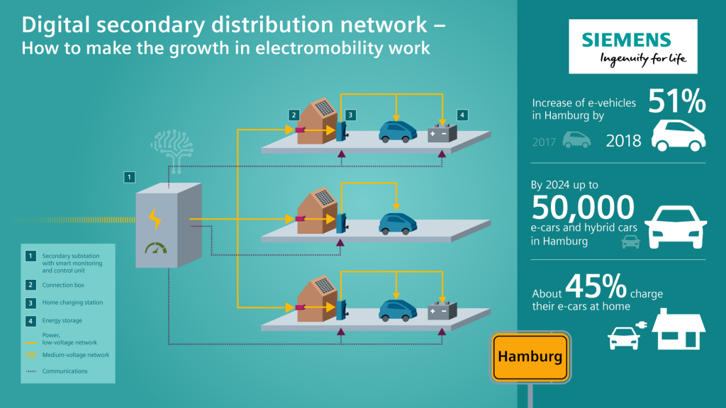 Siemens and Stromnetz Hamburg launch pilot project for digital secondary distribution network