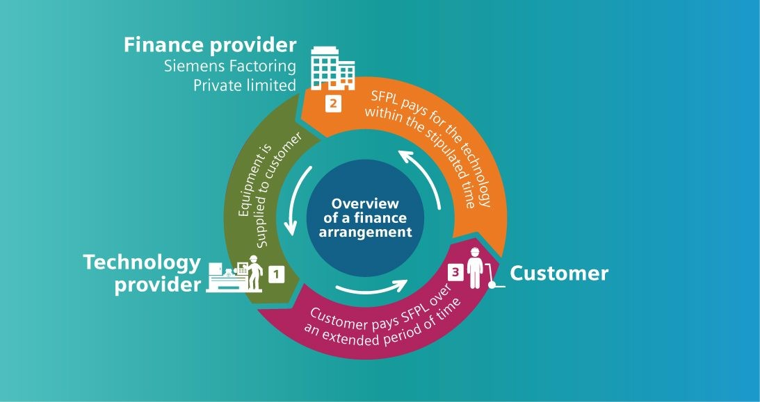Assignment of Receivables Process