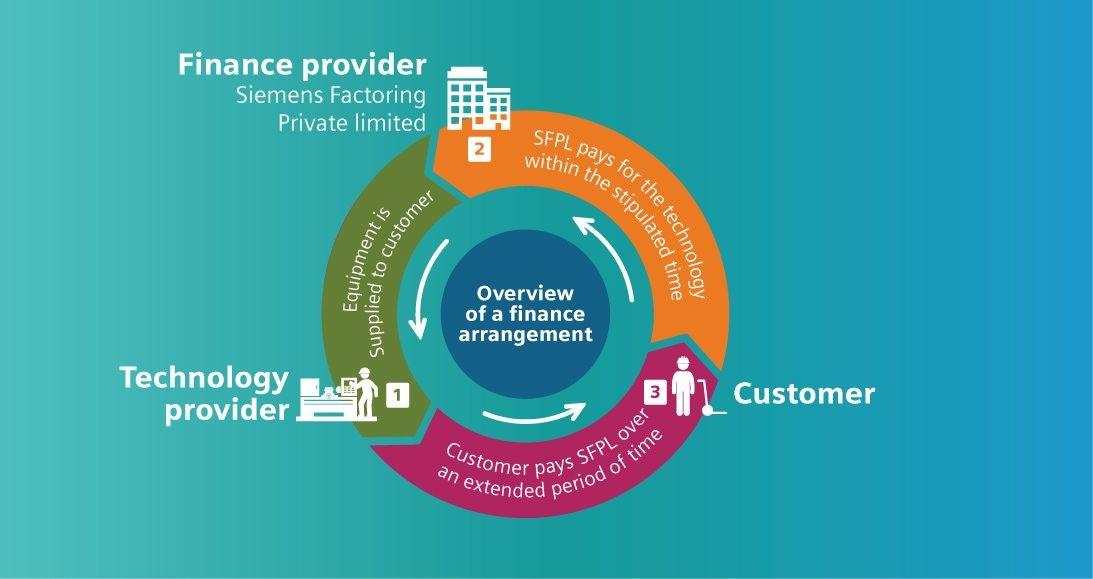 Assignment of Receivables | Financing | Siemens