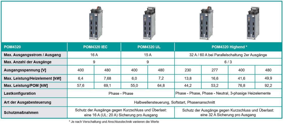 SIPLUS HCS 4300 Technische Daten