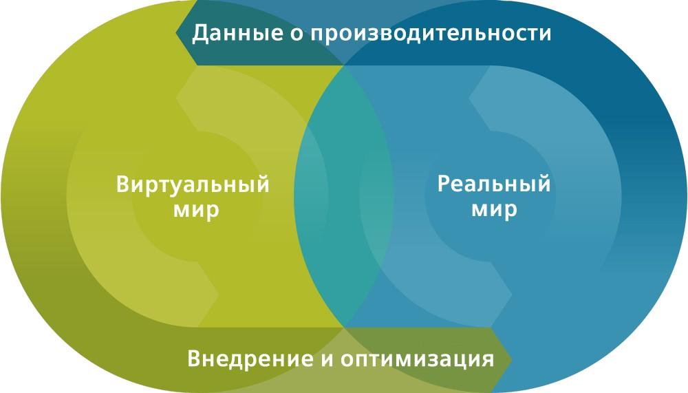 Illustration of digital transformation with Digital Enterprise