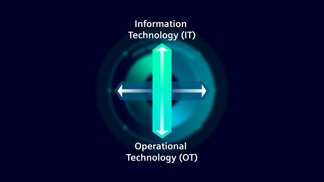 Integracja OT z IT - przegląd
