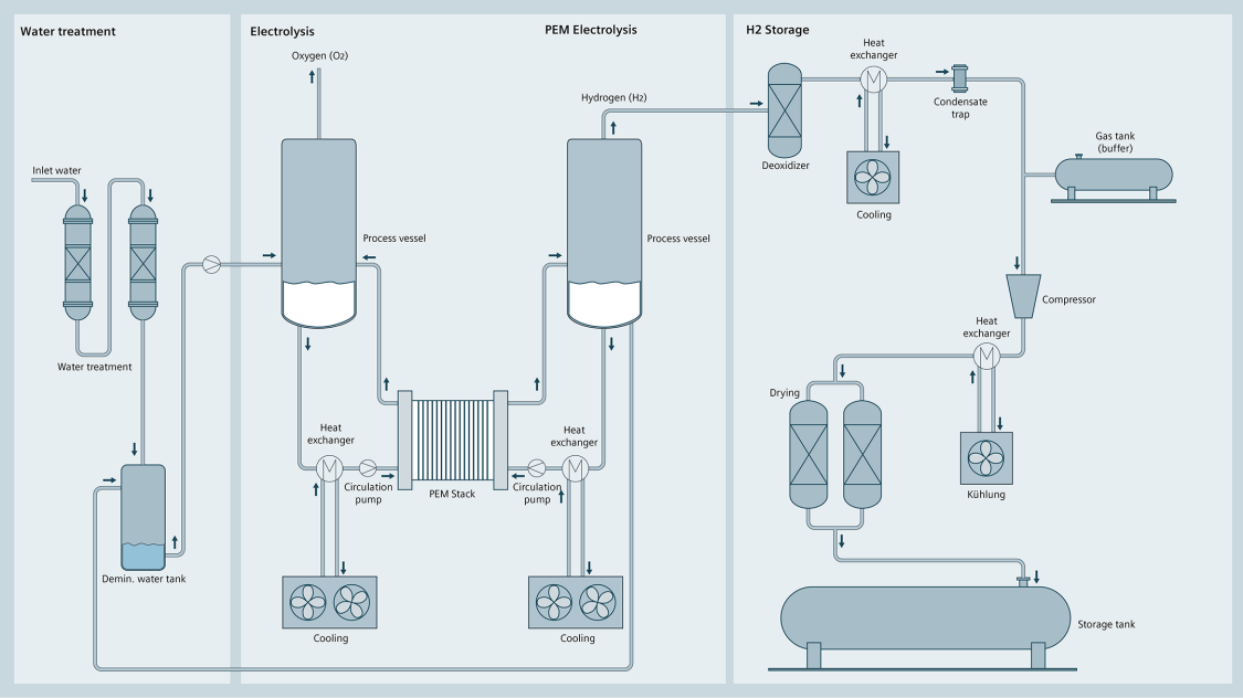 A schematic illustration of an electrolysis process