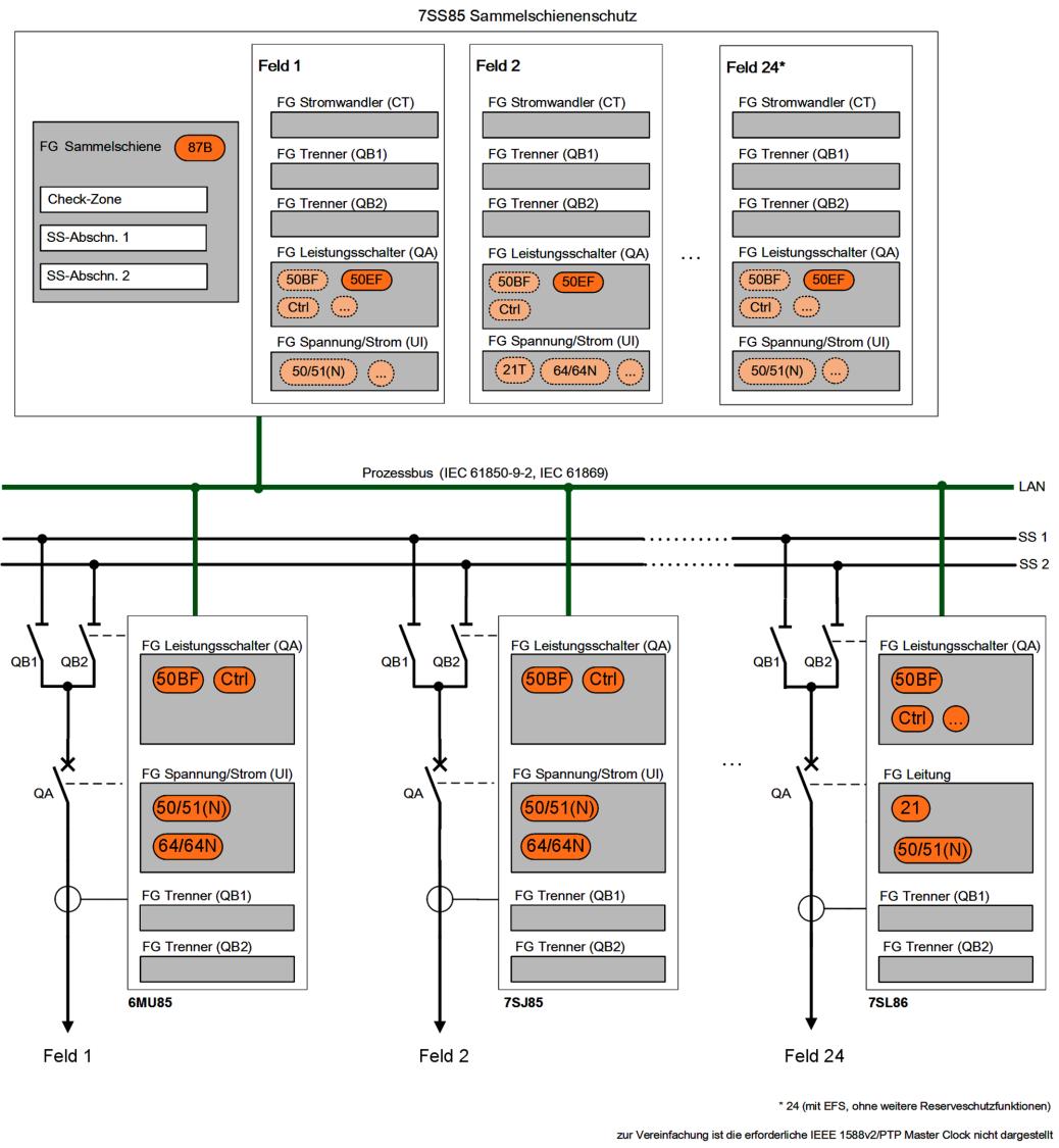 Zentraler Sammelschienenschutz mit IEC 61850 kompatiblem, dezentralem Prozessanschluss
