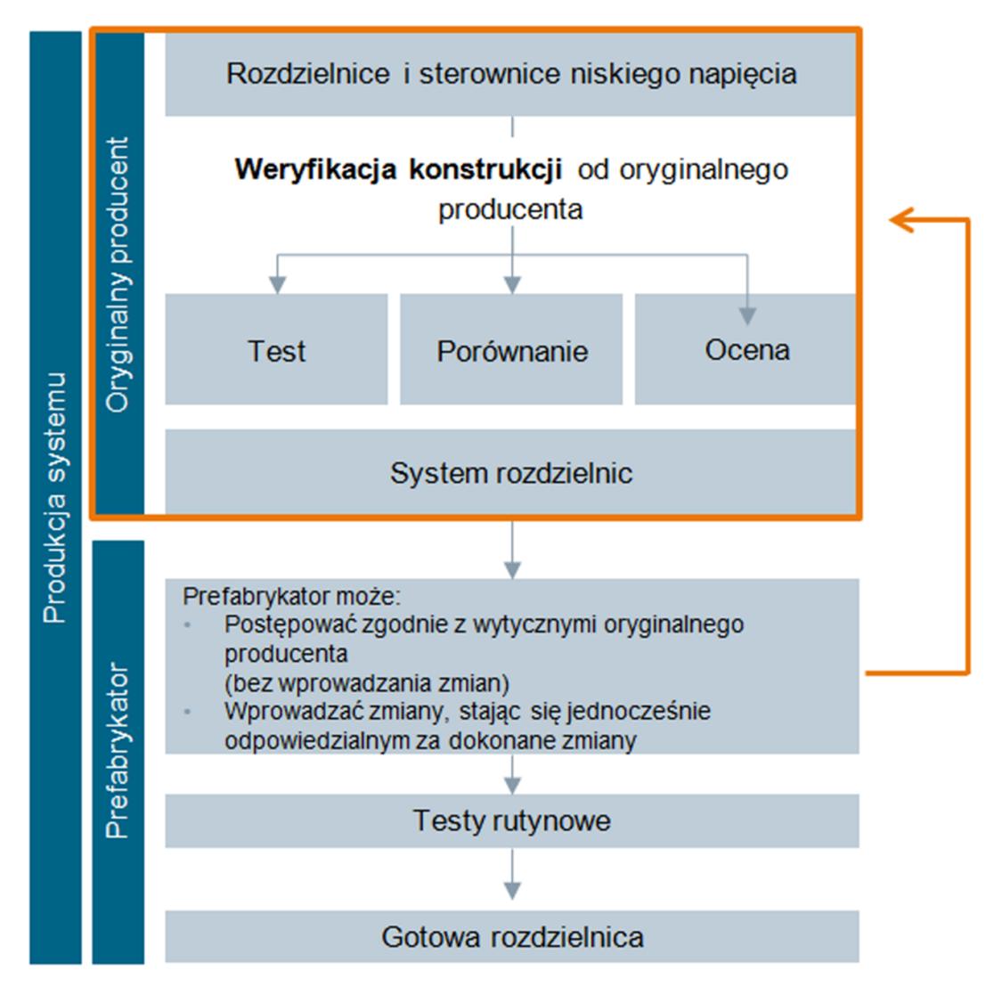 Rysunek przedstawia podział odpowiedzialności pomiędzy producenta oryginalnego rozdzielnic i prefabrykatora.