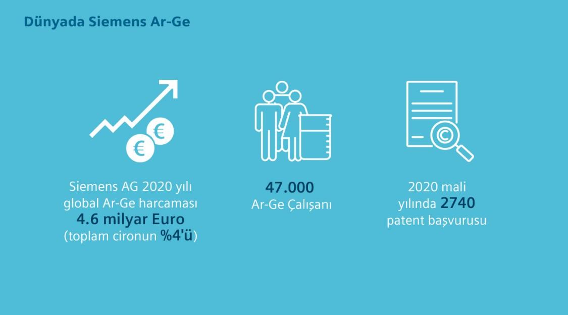 Dünya'da Siemens Ar-Ge