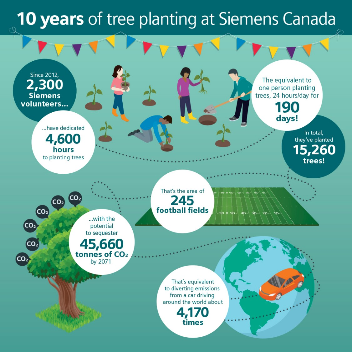 Tree planting at Siemens Canada infographic