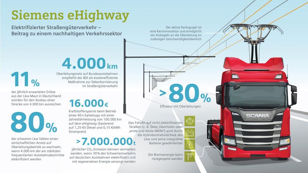 Infografik: Elektrifizierter Straßengüterverkehr