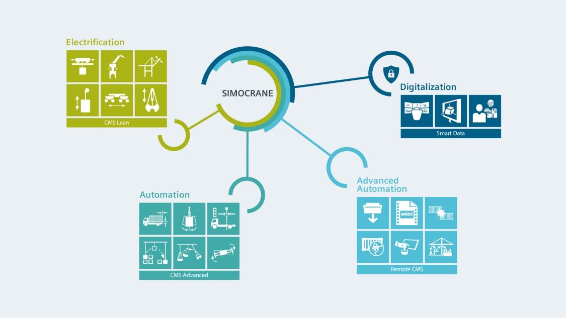 Overview of the SIMOCRANE Portfolio