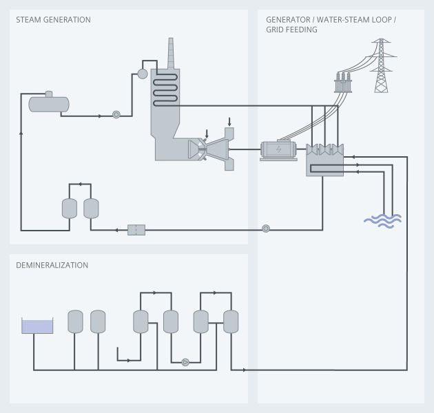 Combined cycle power plants - Siemens USA