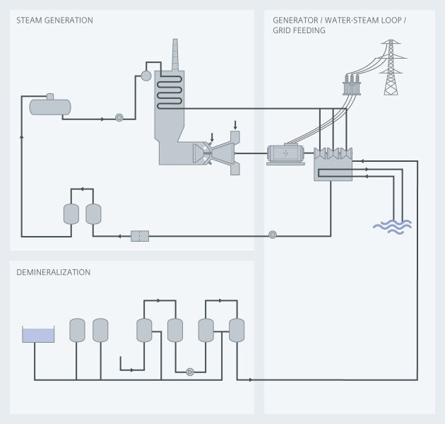 Combined cycle power plants USA