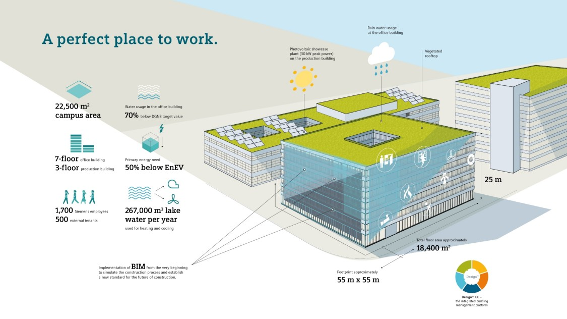Siemens Campus Zug – a perfect place to work