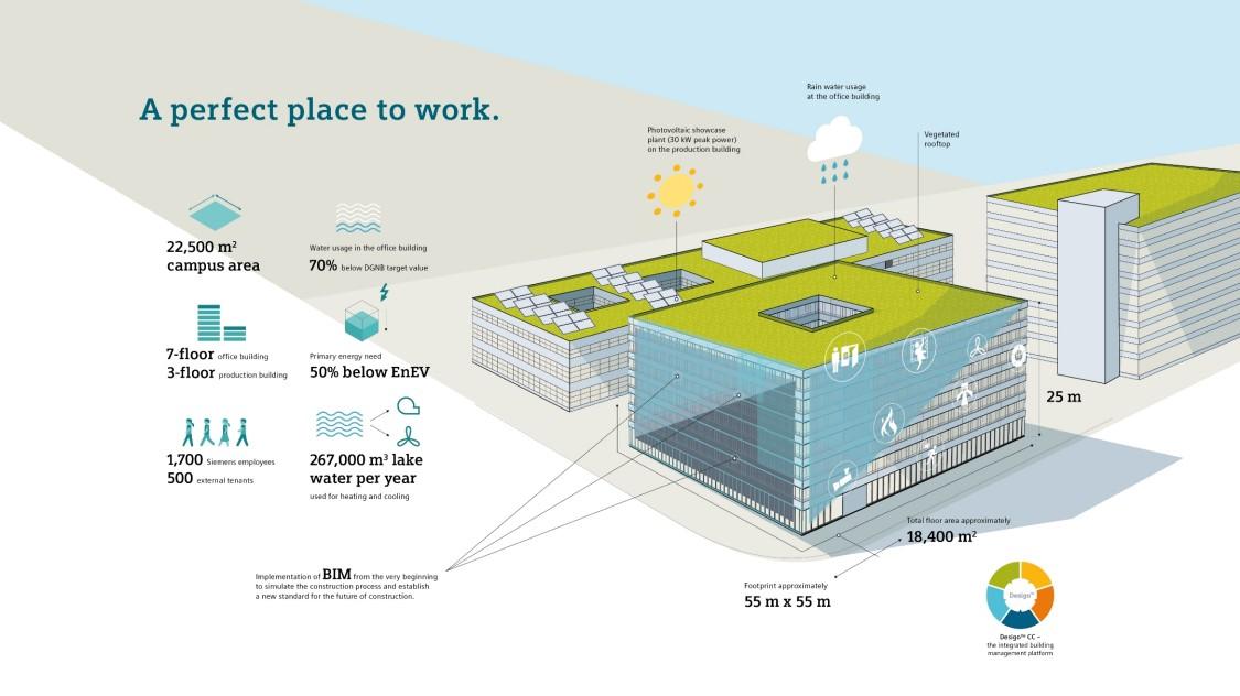 Siemens Campus Zug Infographic