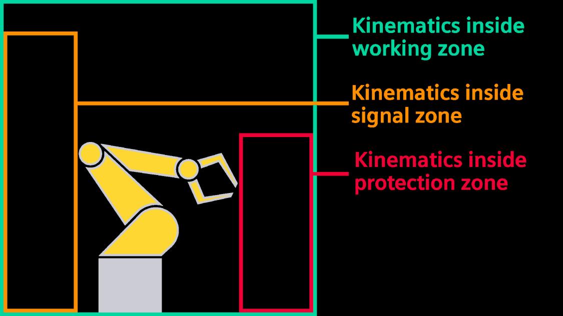 Safe Zone Monitoring (SZM)