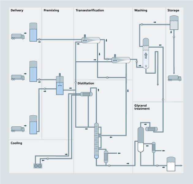 Biodiesel overview process diagram - USA