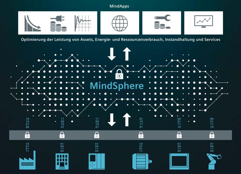 EMO 2017: Neue digitale Geschäftsmodelle von Maschinenbauern und Live-Anbindung von 240 Werkzeugmaschinen an MindSphere
