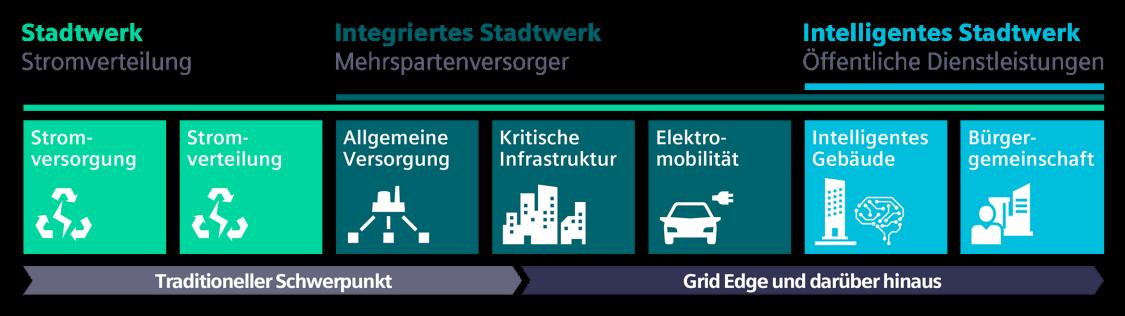 In der Entwicklung zum bürgerorientieren Infrastrukturanbieter liegen für Stadtwerke und Verteilnetzbetreiber zahlreiche neue Chancen.