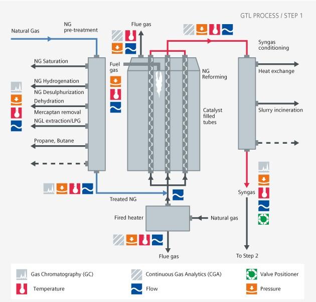downstream GTL step 1 USA