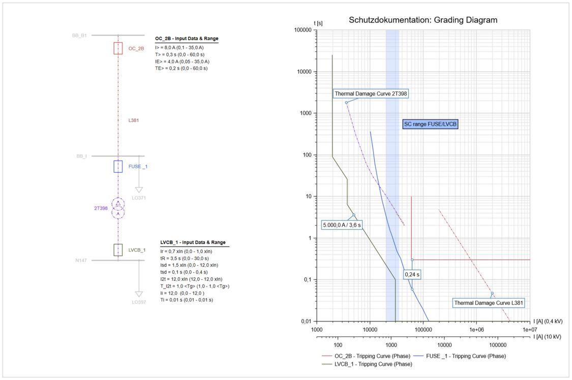 PSS®SINCAL Моделирование токовых защит с выдержкой времени