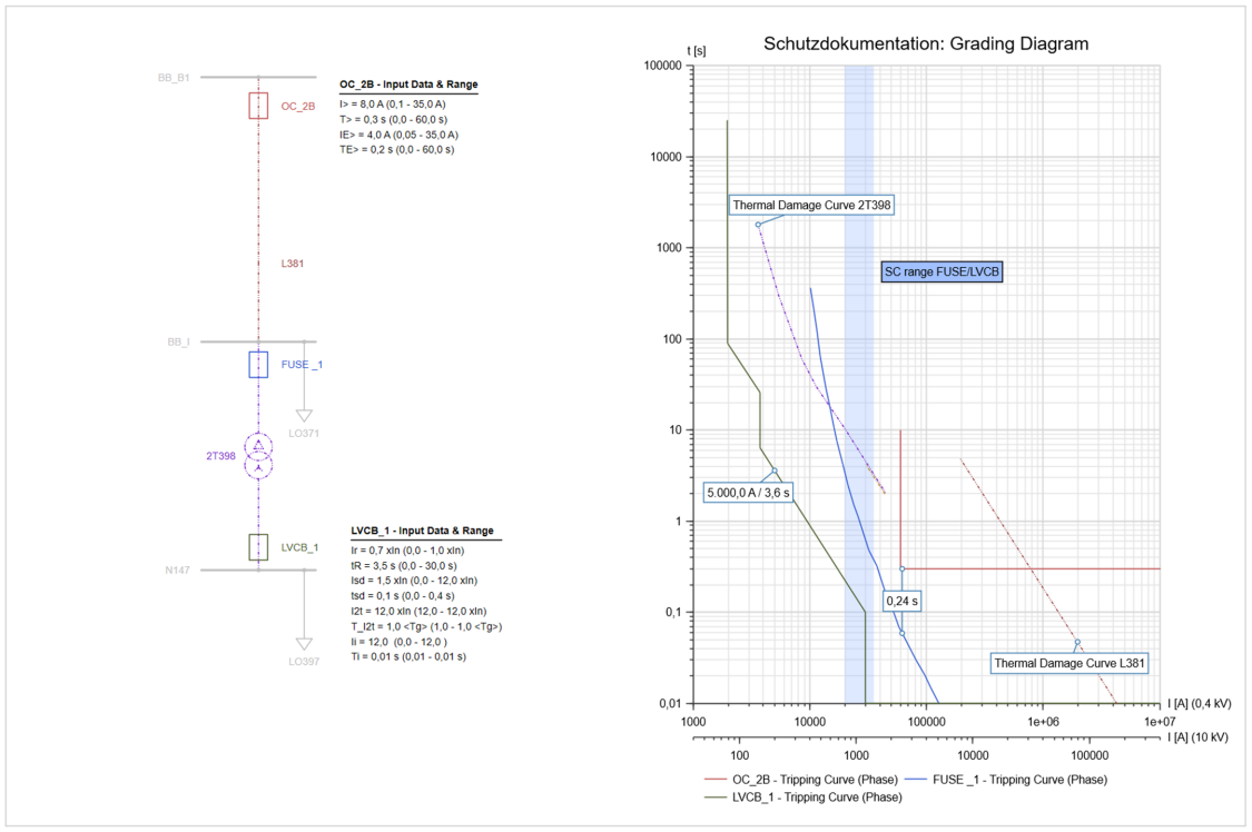 PSS®SINCAL Overcurrent time protection simulation