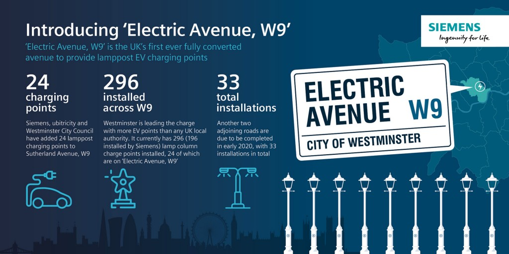 Introducing electric avenue W9