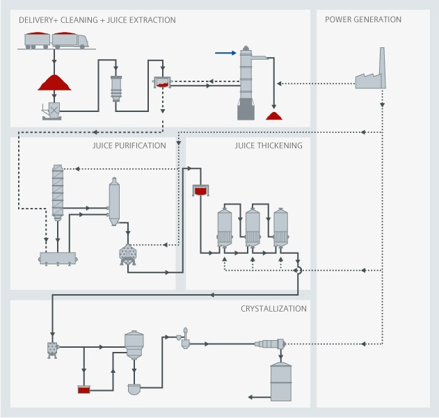 Sugar process overview - Siemens USA