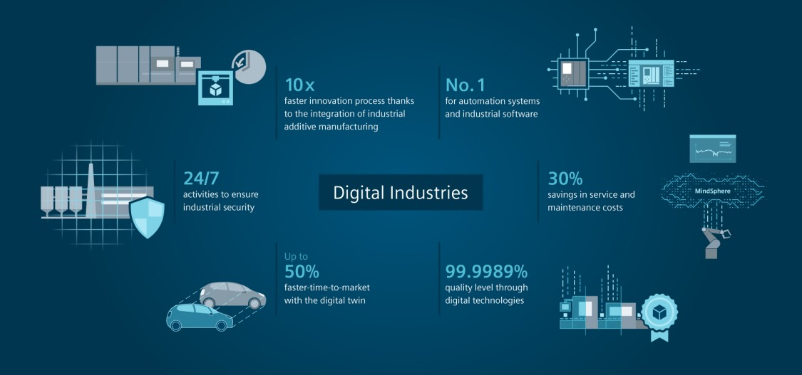 Digital Industries | Businesses | Siemens