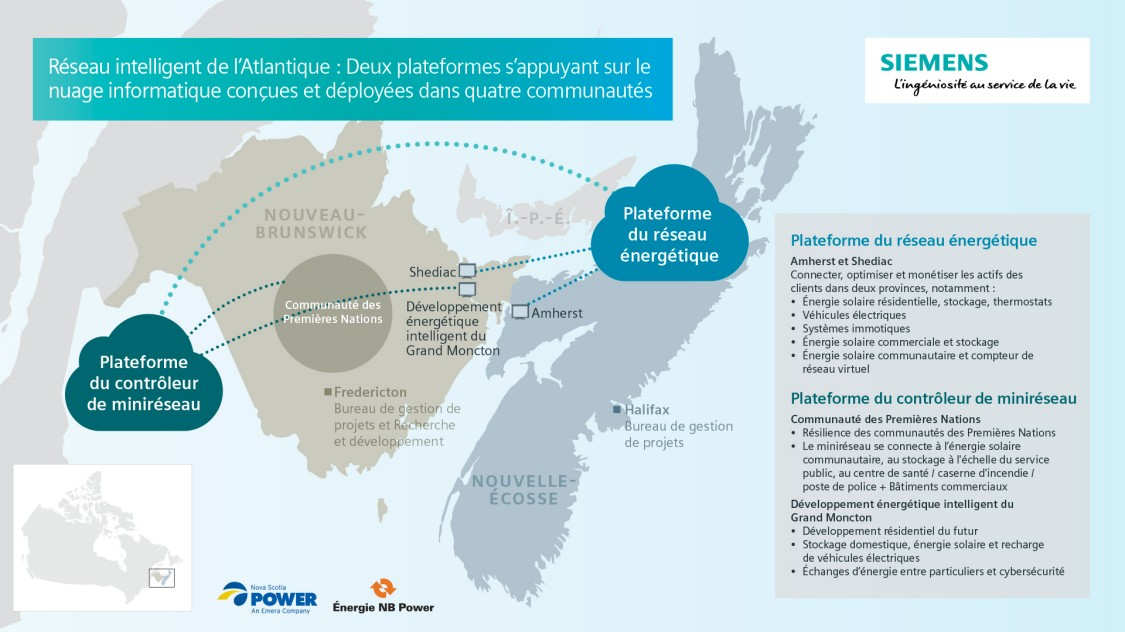 Smart Grid Atlantic
