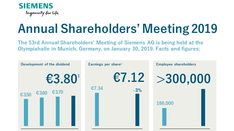 Infographic: Annual Shareholders' Meeting 2019