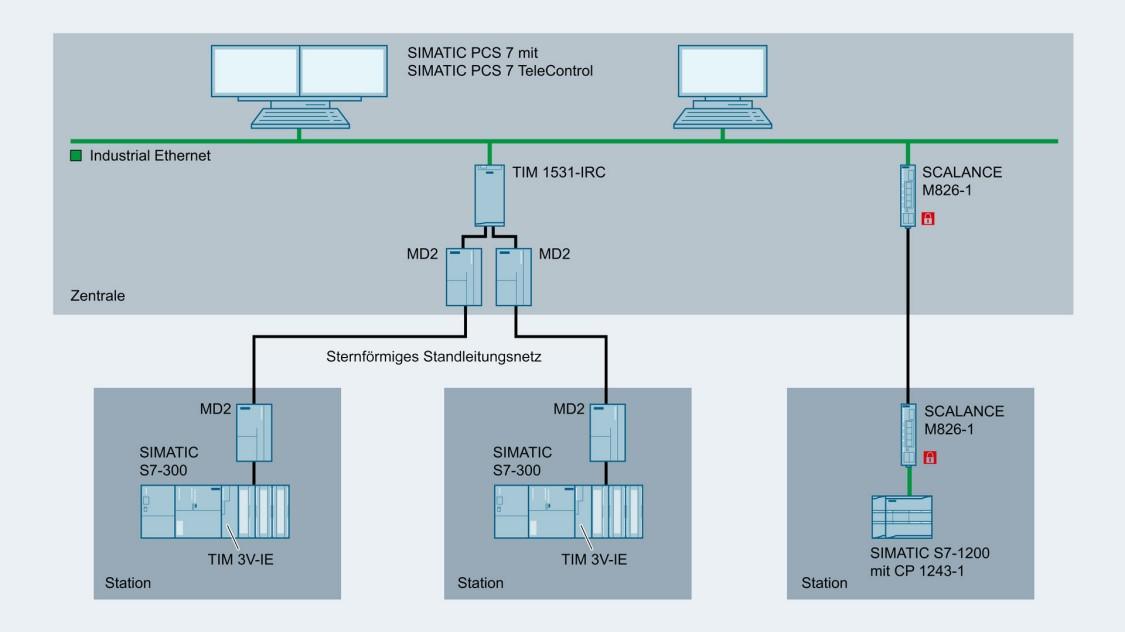 Bild einer Konfiguration einer Datenübertragung über ein Standleitungsnetzwerk