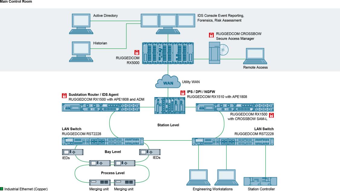 RUGGEDCOM Cybersecurity-Lösungen für die Stromversorgungswirtschaft.
