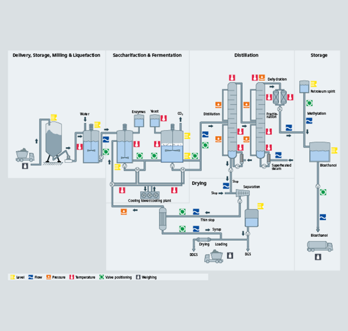 Bioethanol overview process diagram - Siemens USA