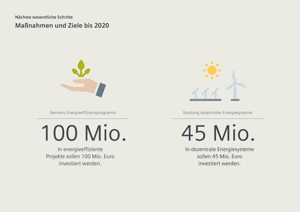 Siemens wird bis 2030 klimaneutral