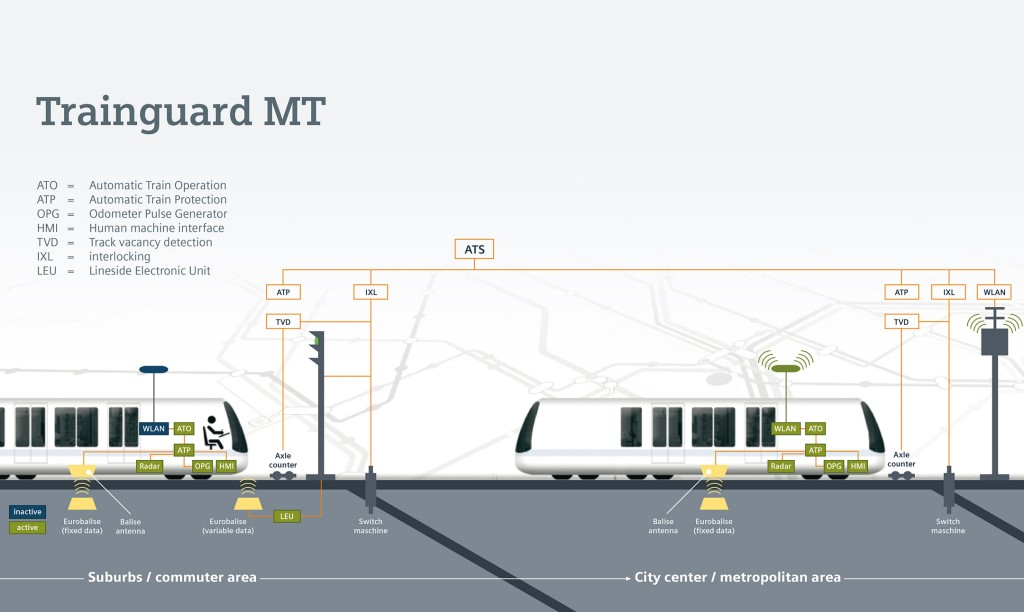Trainguard MT provides highest flexibility for mass-transit systems